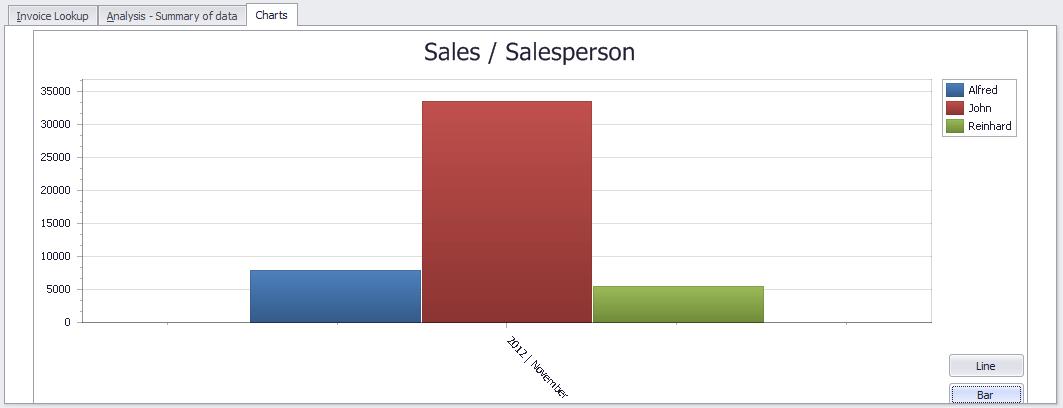 Sales per sales person chart