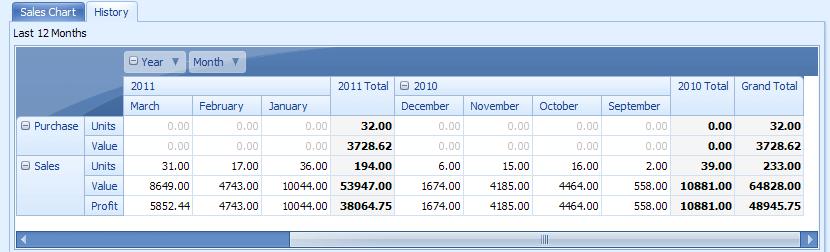 Pivor reports stock management